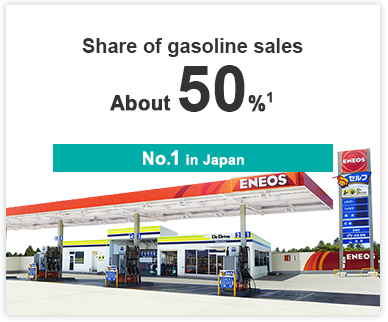 Share of gasoline sales No. 1 in Japan