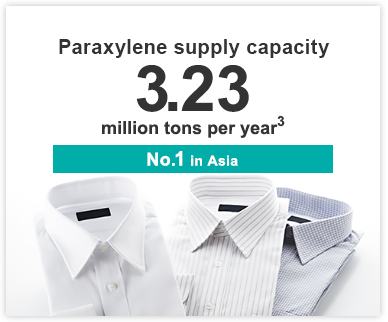 Paraxylene supply capacity 3.62 million tons per year No. 1 in Asia