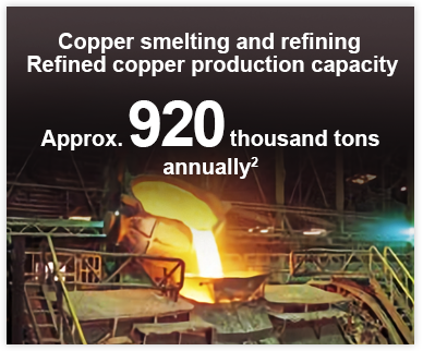 Copper smelting and refining Refined copper production capacity Approx. 920 thousand tons annually 2