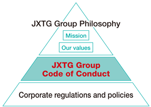 1. Positioning of JXTG Group Code of Conduct